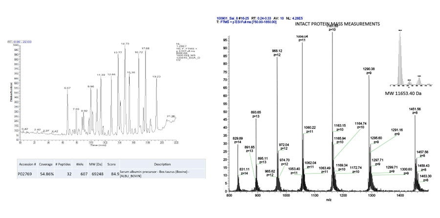 graph showing results from the Thermo LTQ Orbitrap XL mass spectrometer